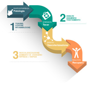 infografica-tecar-terapia